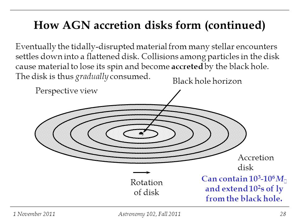 How AGN accretion disks form (continued)