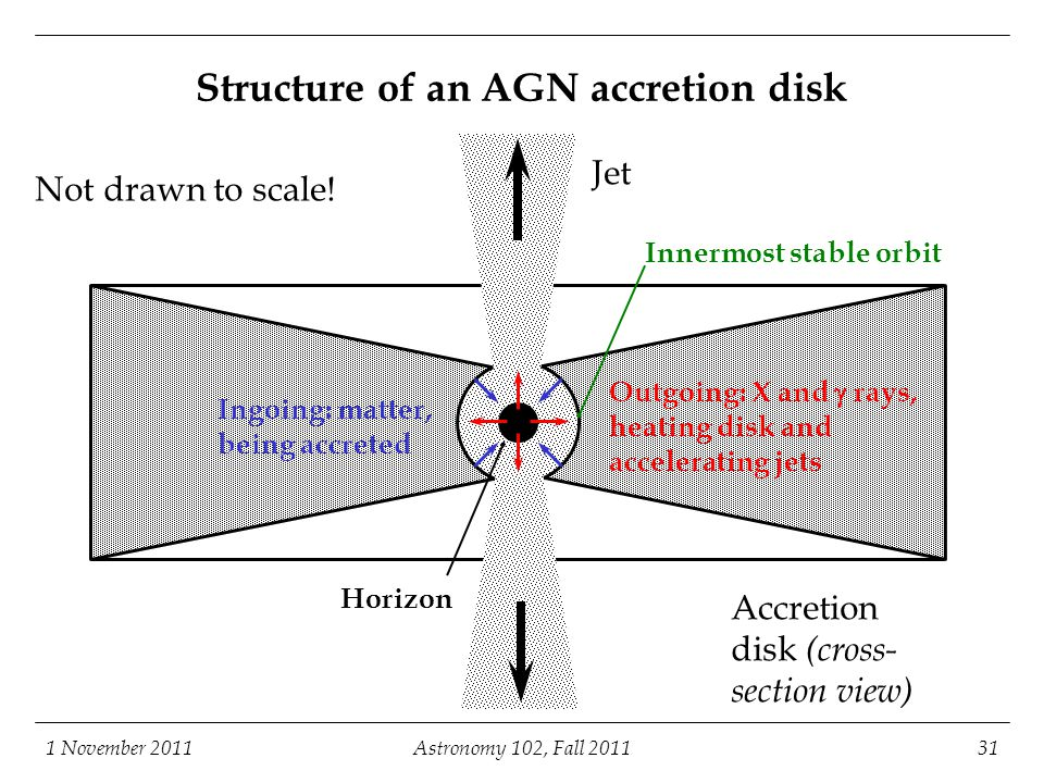 Structure of an AGN accretion disk