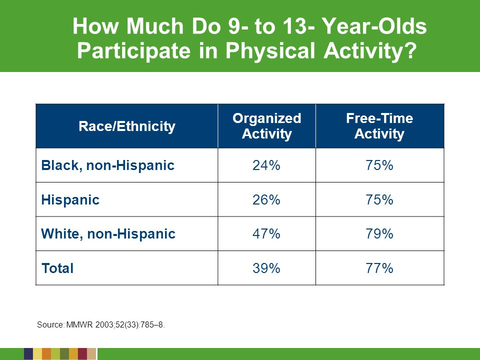 How Much Do 9- to 13- Year-Olds Participate in Physical Activity