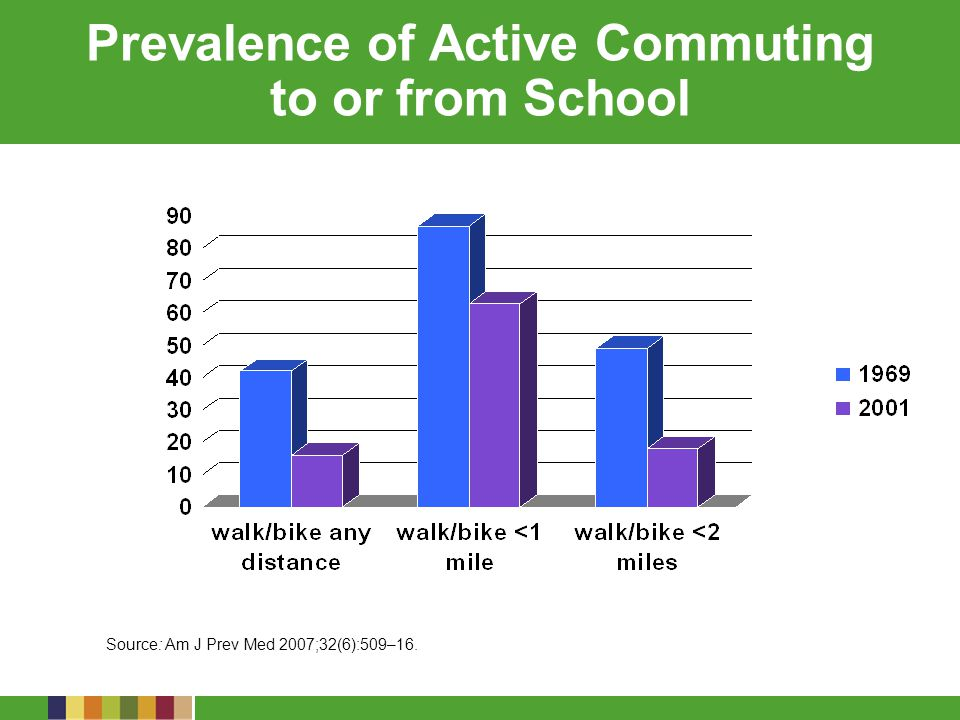 Prevalence of Active Commuting to or from School
