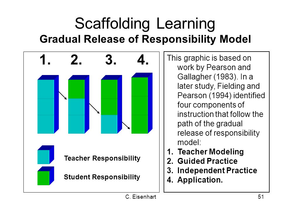 Scaffolding Learning Gradual Release of Responsibility Model