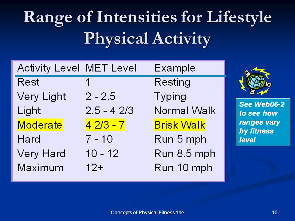 Range of Intensities for Lifestyle Physical Activity