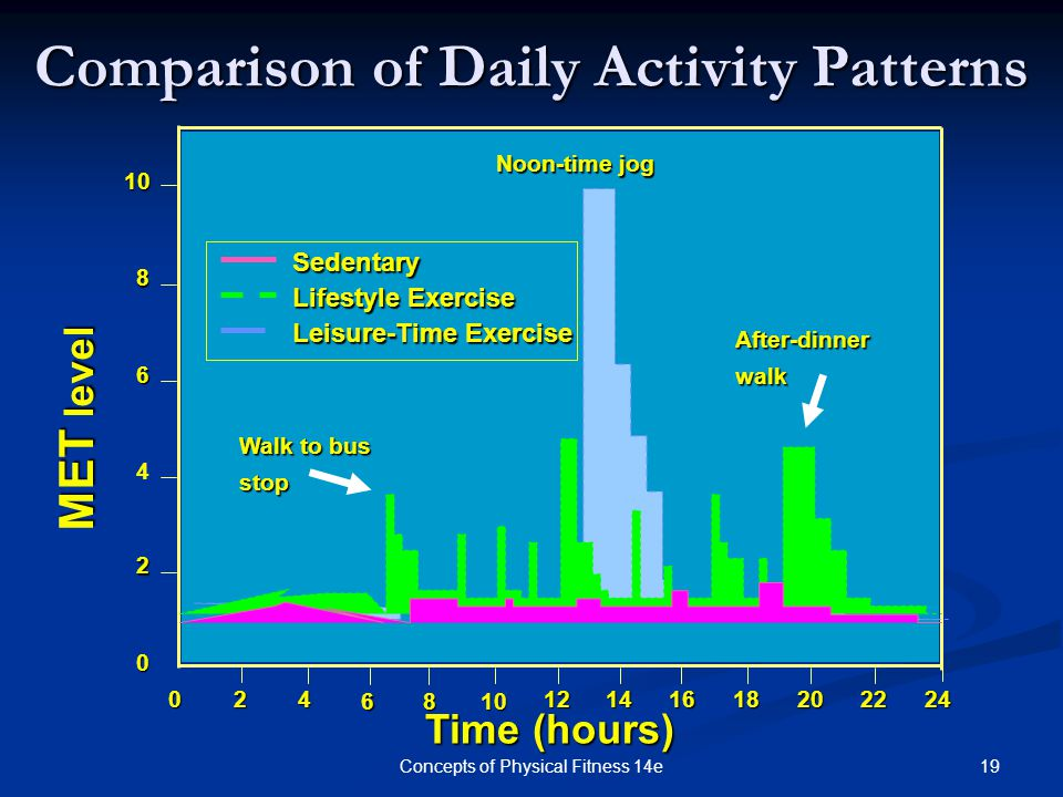 Comparison of Daily Activity Patterns