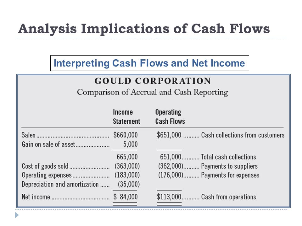 Analysis Implications of Cash Flows