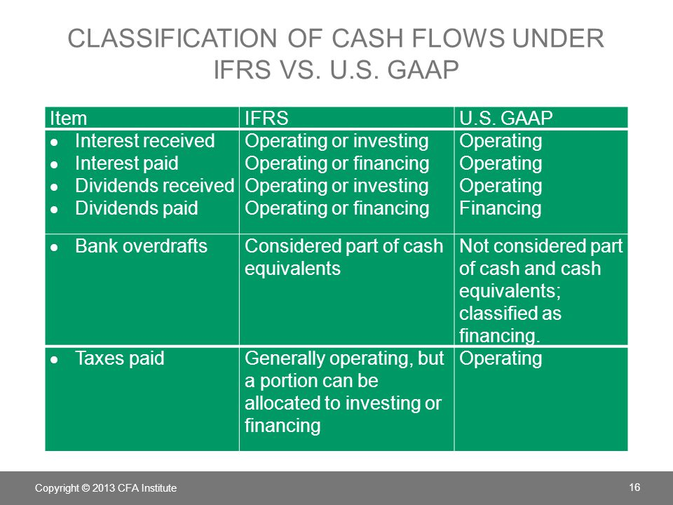 Classification of cash flows under IFRS vs. U.S. GAAP