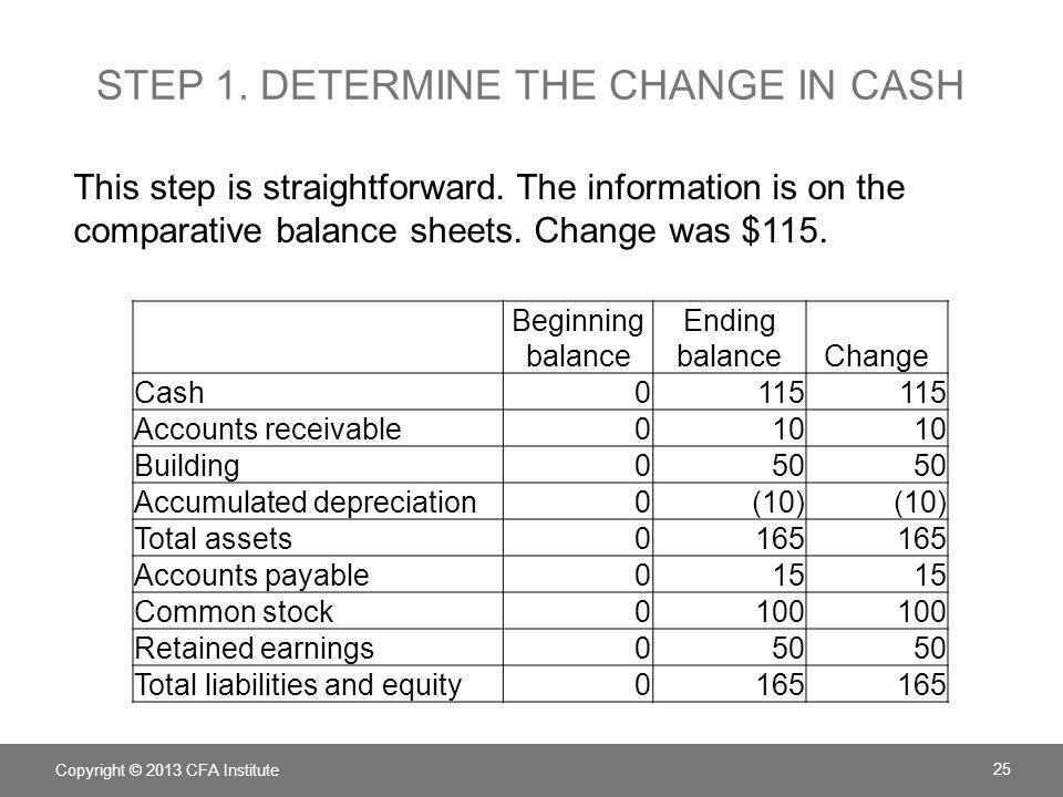Step 1. Determine the change in cash