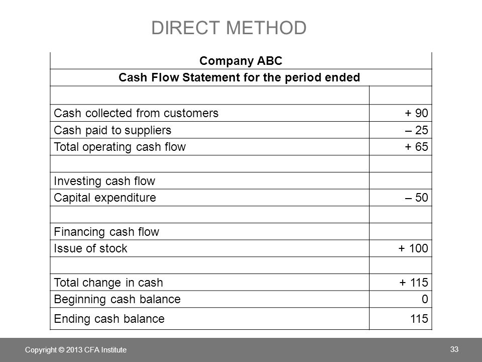 Cash Flow Statement for the period ended