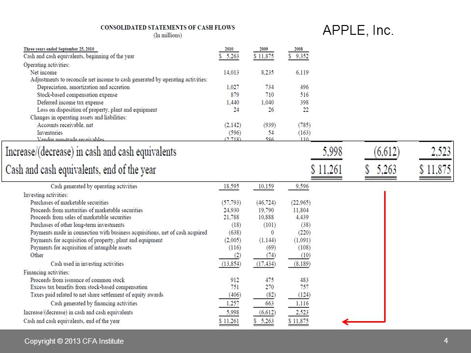 APPLE, Inc. LOS. Analyze and interpret both reported and common-size cash flow statements. Pages 281–286.