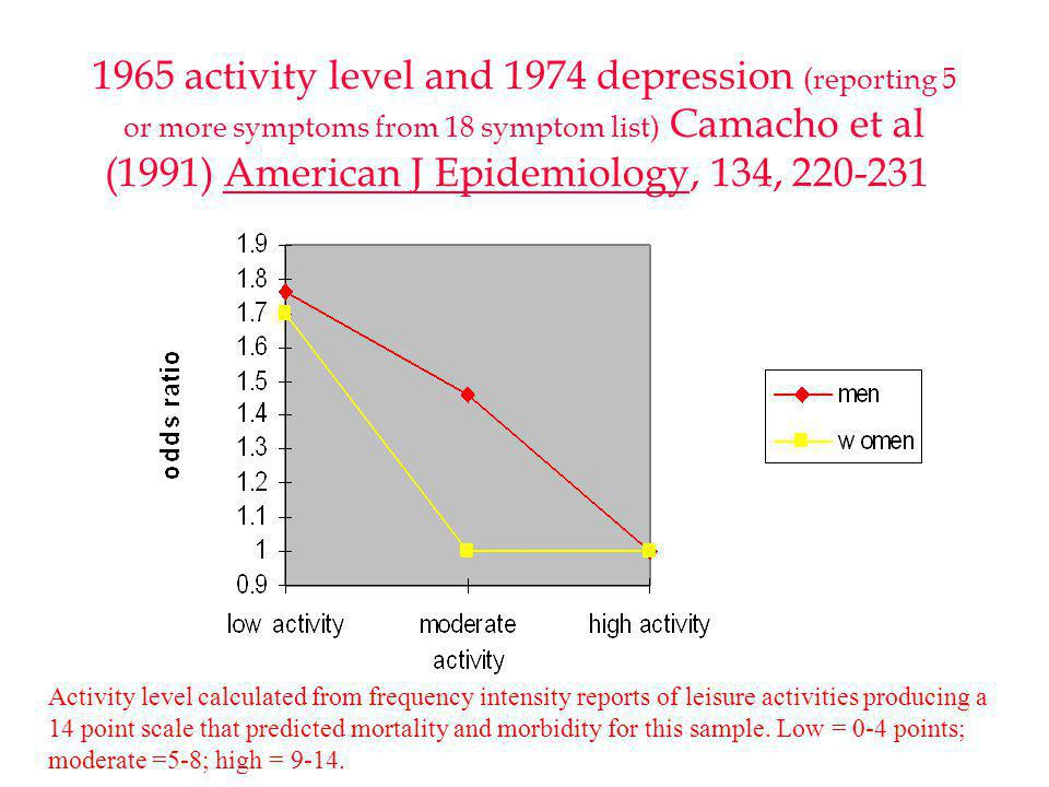 1965 activity level and 1974 depression (reporting 5 or more symptoms from 18 symptom list) Camacho et al (1991) American J Epidemiology, 134, 220-231