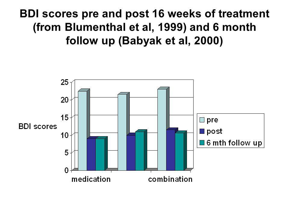 BDI scores pre and post 16 weeks of treatment (from Blumenthal et al, 1999) and 6 month follow up (Babyak et al, 2000)