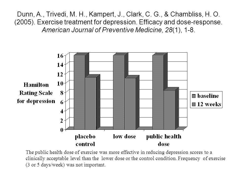Dunn, A., Trivedi, M. H., Kampert, J., Clark, C. G., & Chambliss, H. O. (2005). Exercise treatment for depression. Efficacy and dose-response. American Journal of Preventive Medicine, 28(1), 1-8.