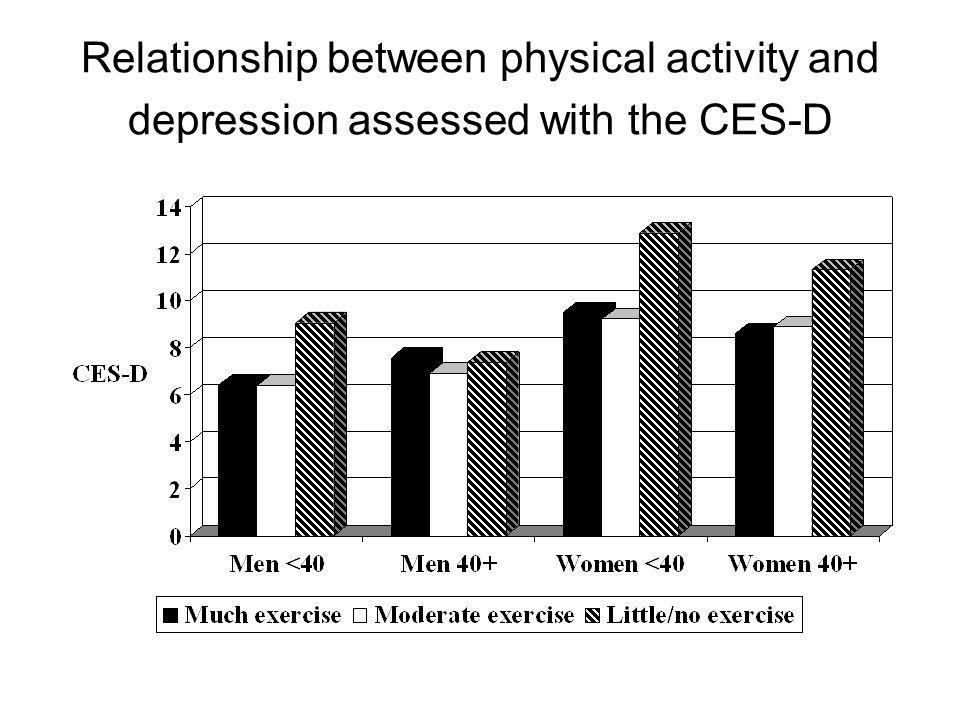 Relationship between physical activity and depression assessed with the CES-D