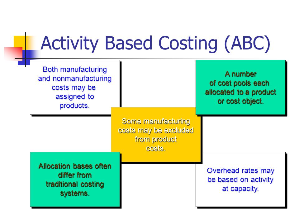 Activity Based Costing (ABC)