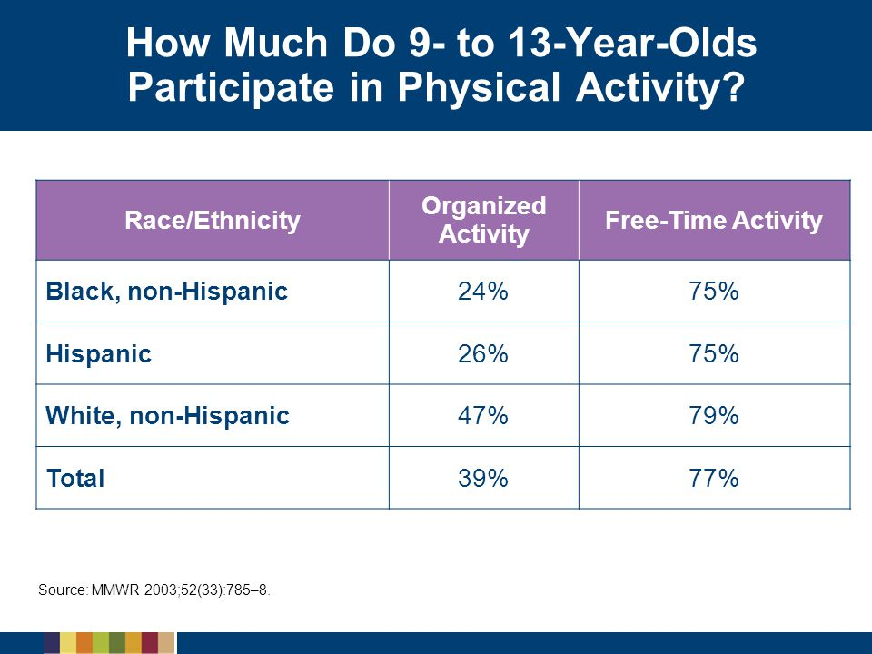 How Much Do 9- to 13-Year-Olds Participate in Physical Activity