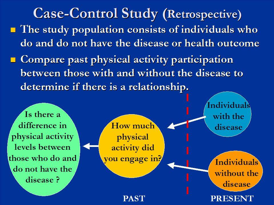 Case-Control Study (Retrospective)