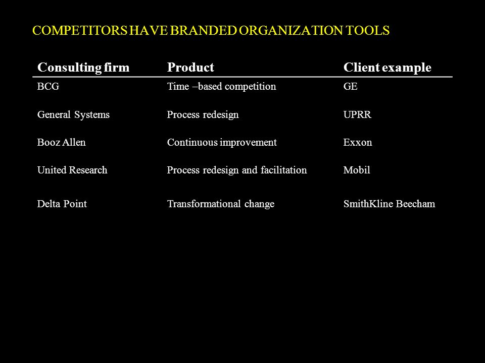 COMPETITORS HAVE BRANDED ORGANIZATION TOOLS