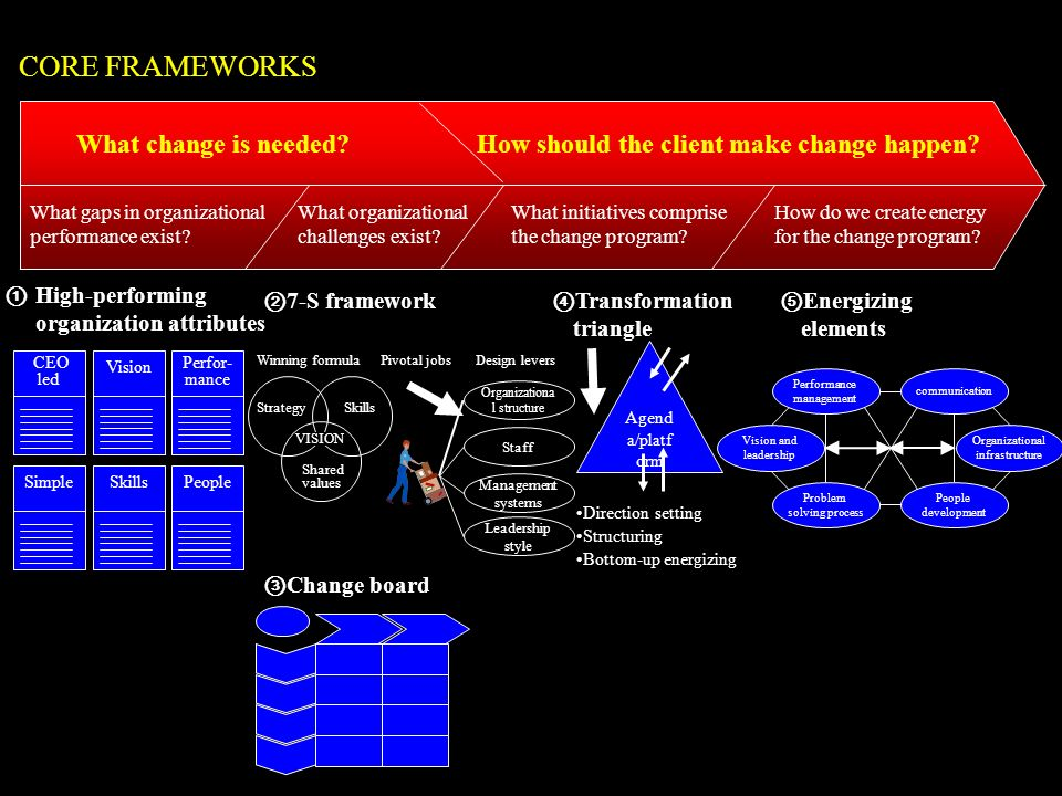 CORE FRAMEWORKS What change is needed