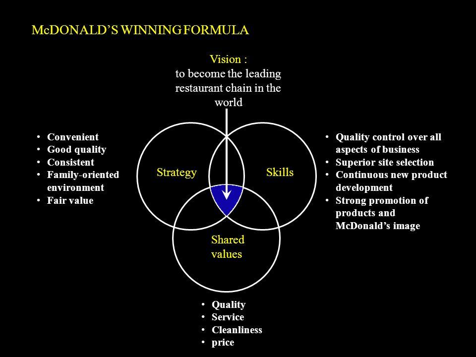 McDONALD'S WINNING FORMULA