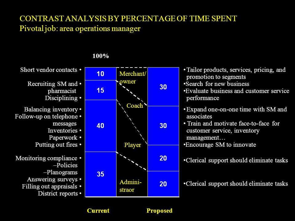 CONTRAST ANALYSIS BY PERCENTAGE OF TIME SPENT Pivotal job: area operations manager
