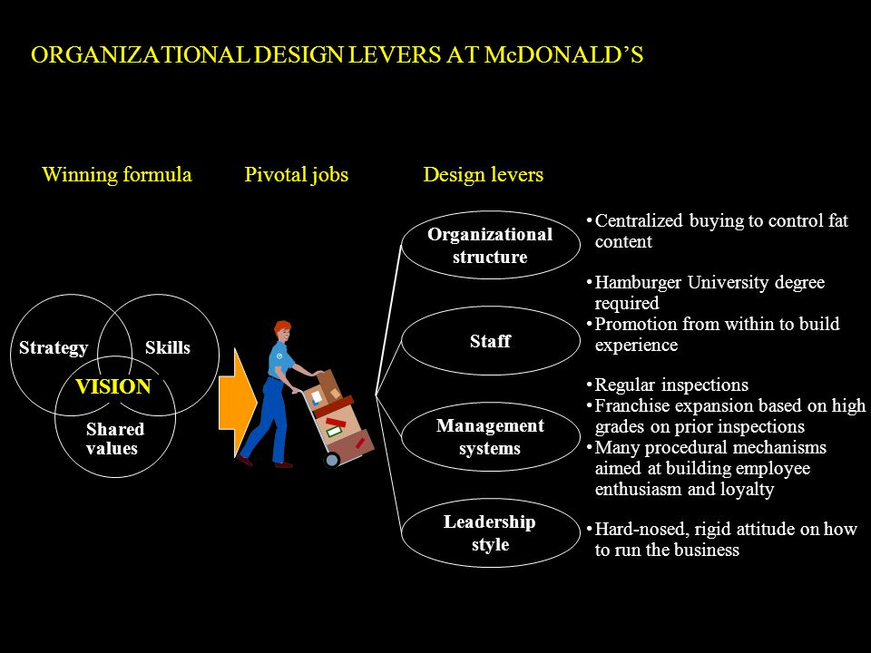 ORGANIZATIONAL DESIGN LEVERS AT McDONALD'S