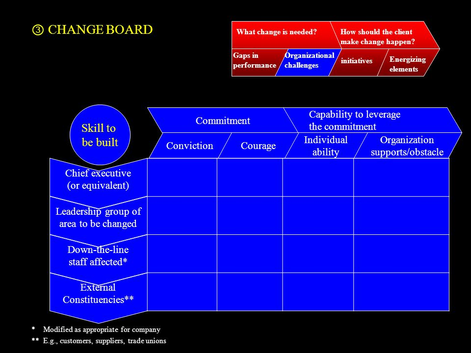CHANGE BOARD Skill to be built Conviction Courage Commitment