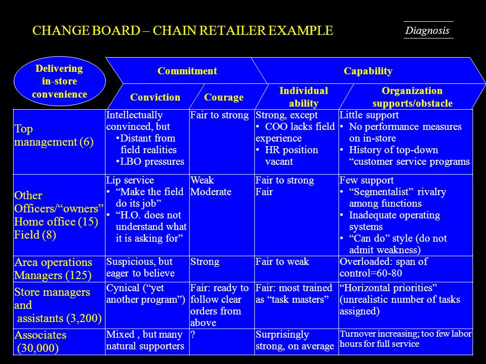 CHANGE BOARD – CHAIN RETAILER EXAMPLE
