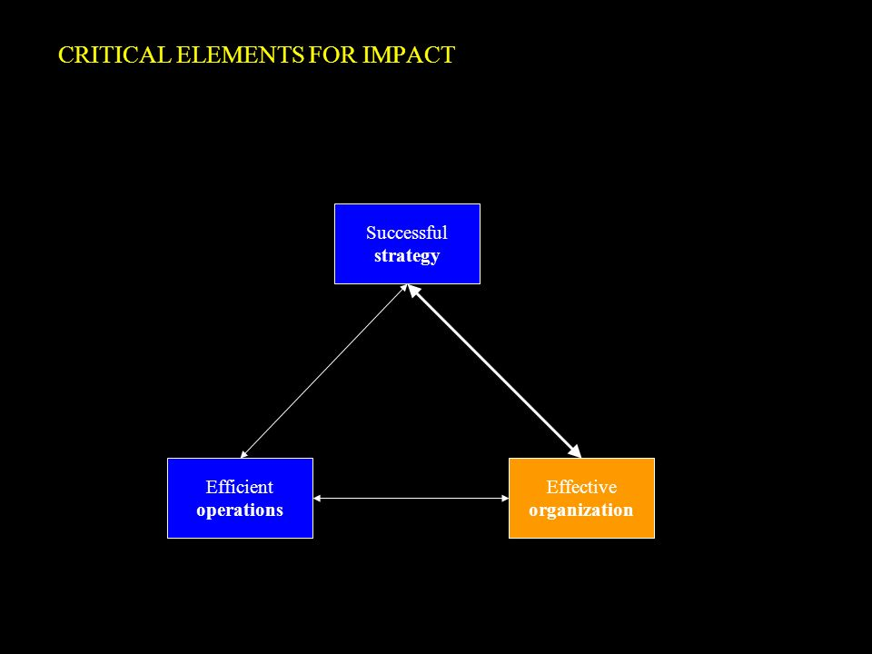 CRITICAL ELEMENTS FOR IMPACT