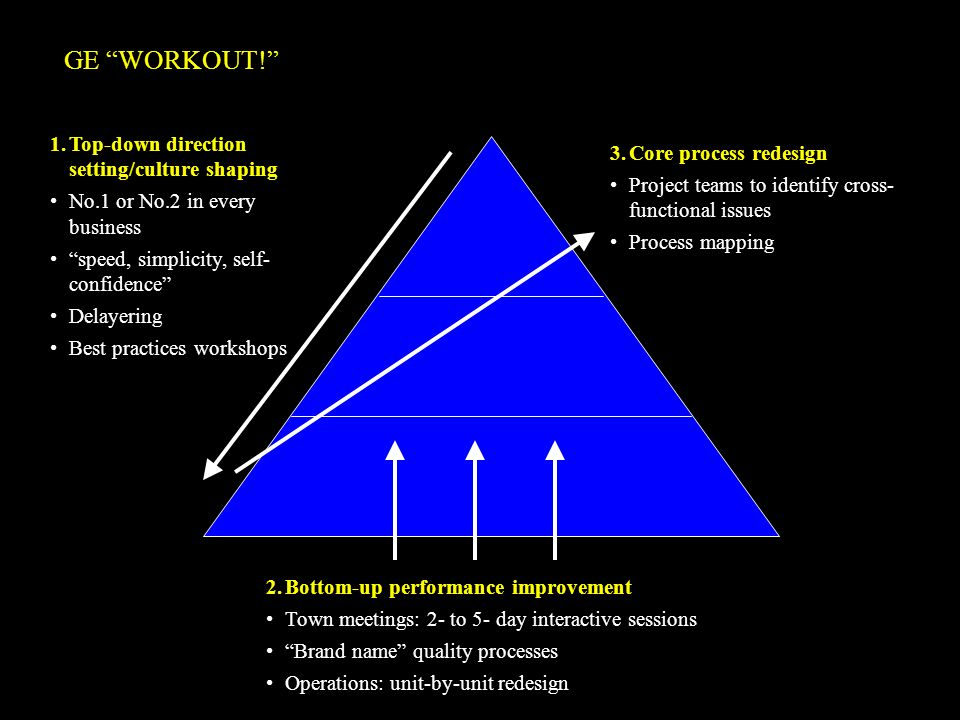 GE WORKOUT! Top-down direction setting/culture shaping