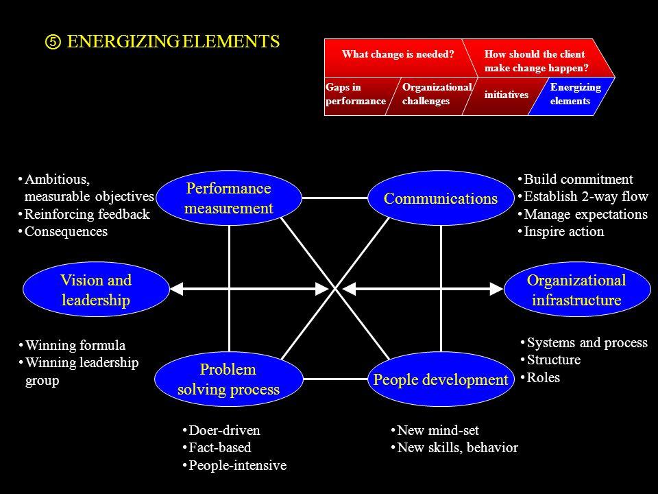 ENERGIZING ELEMENTS Performance measurement Communications