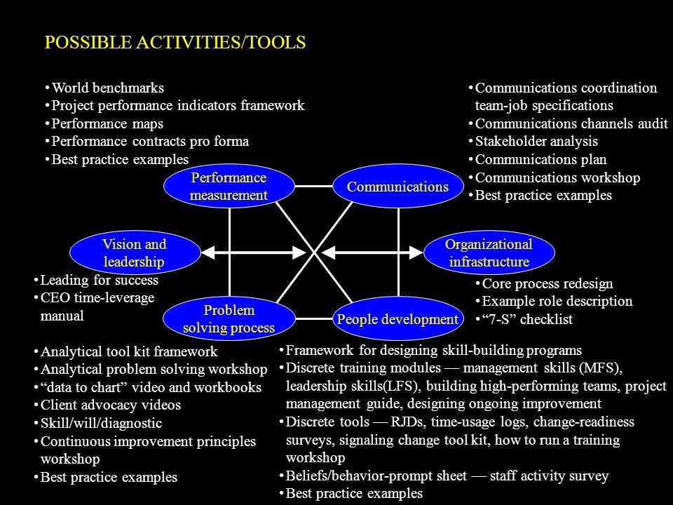POSSIBLE ACTIVITIES/TOOLS