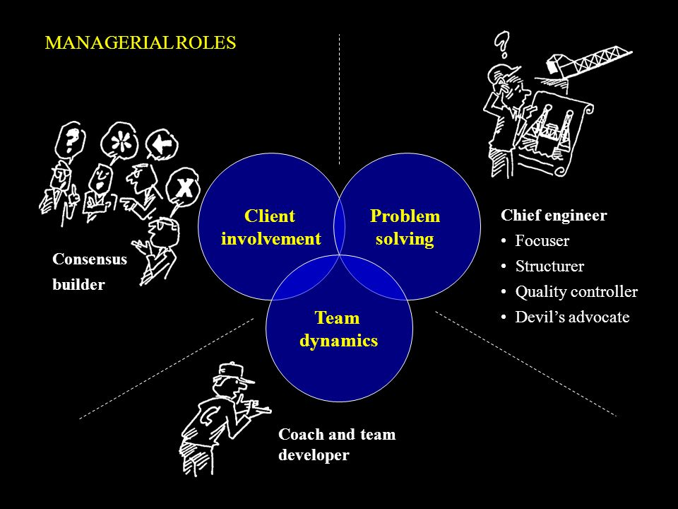 Client involvement Problem solving Team dynamics