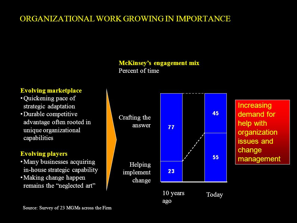 ORGANIZATIONAL WORK GROWING IN IMPORTANCE