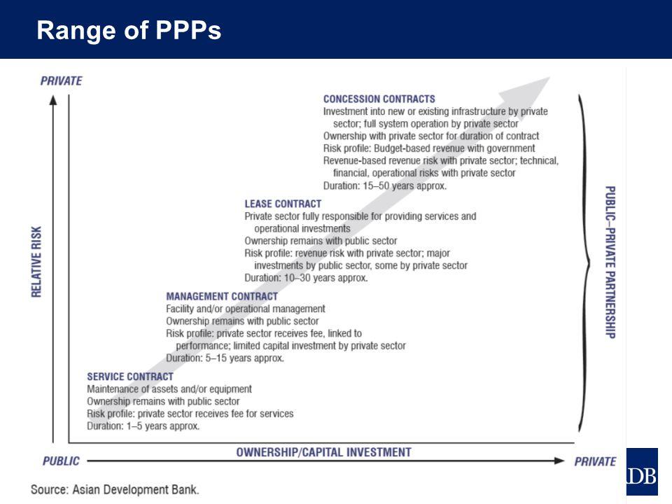 Range of PPPs