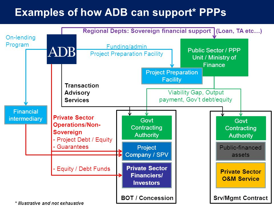 Examples of how ADB can support* PPPs