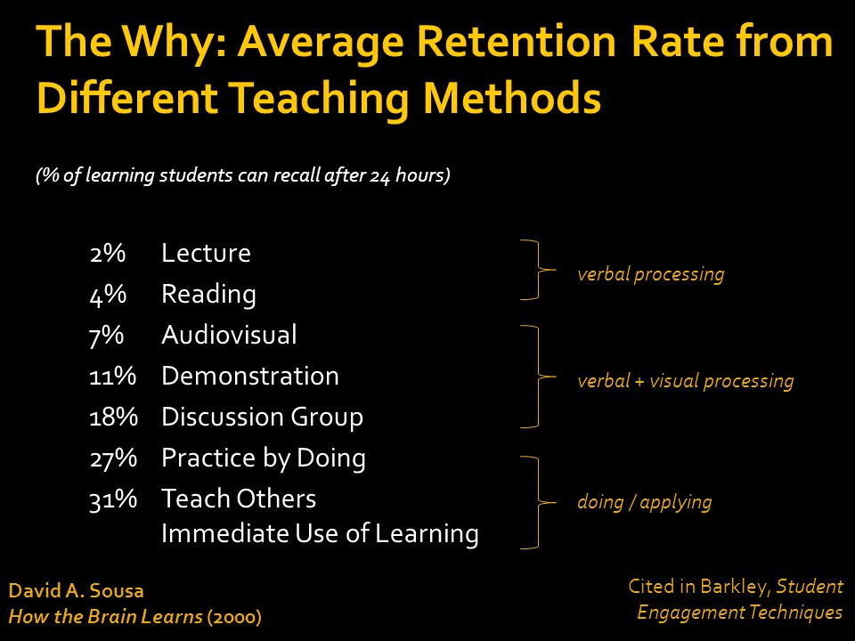 The Why: Average Retention Rate from Different Teaching Methods
