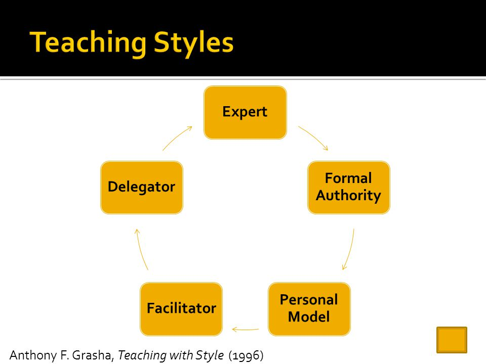 Teaching Styles Expert Formal Authority Delegator Personal Model