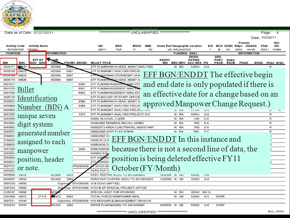 EFF BGN/END DT The effective begin and end date is only populated if there is an effective date for a change based on an approved Manpower Change Request.)