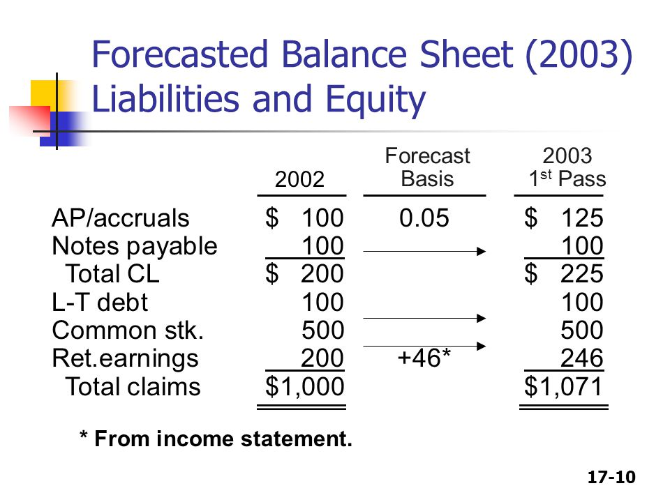 Forecasted Balance Sheet (2003) Liabilities and Equity