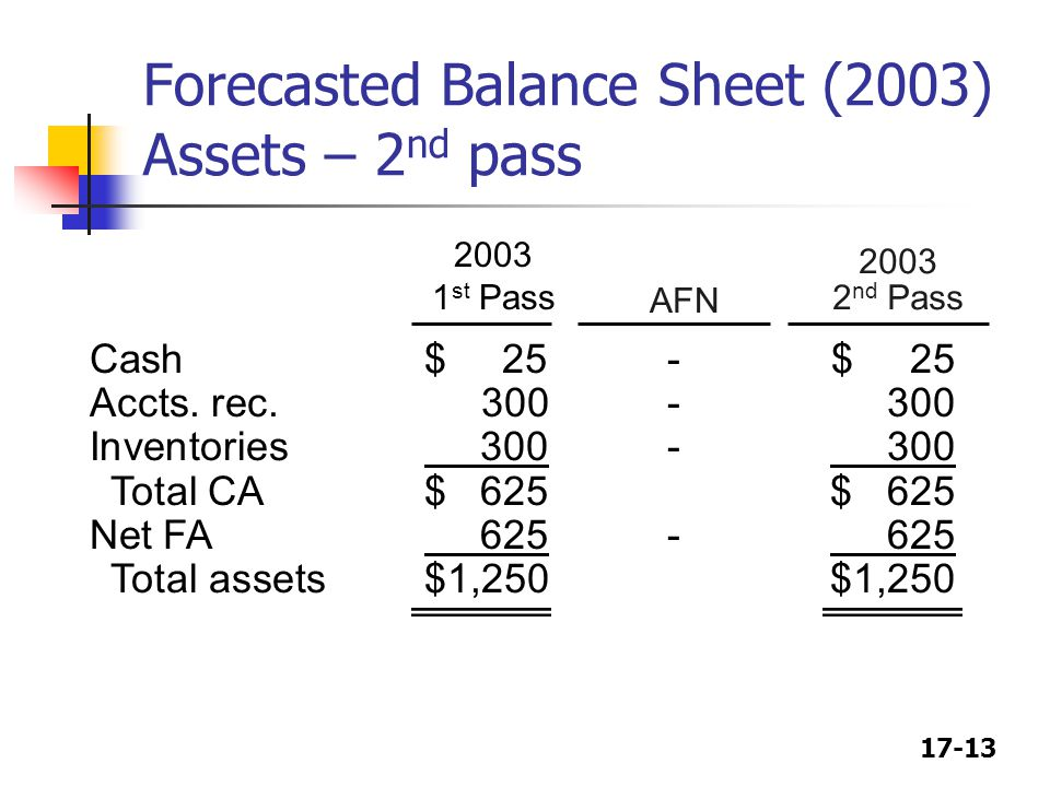 Forecasted Balance Sheet (2003) Assets – 2nd pass