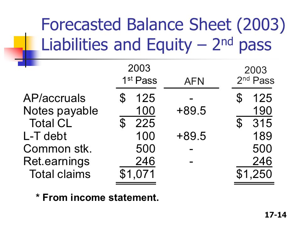 Forecasted Balance Sheet (2003) Liabilities and Equity – 2nd pass