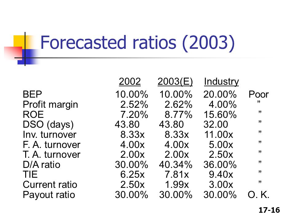 Forecasted ratios (2003) 2002 2003(E) Industry
