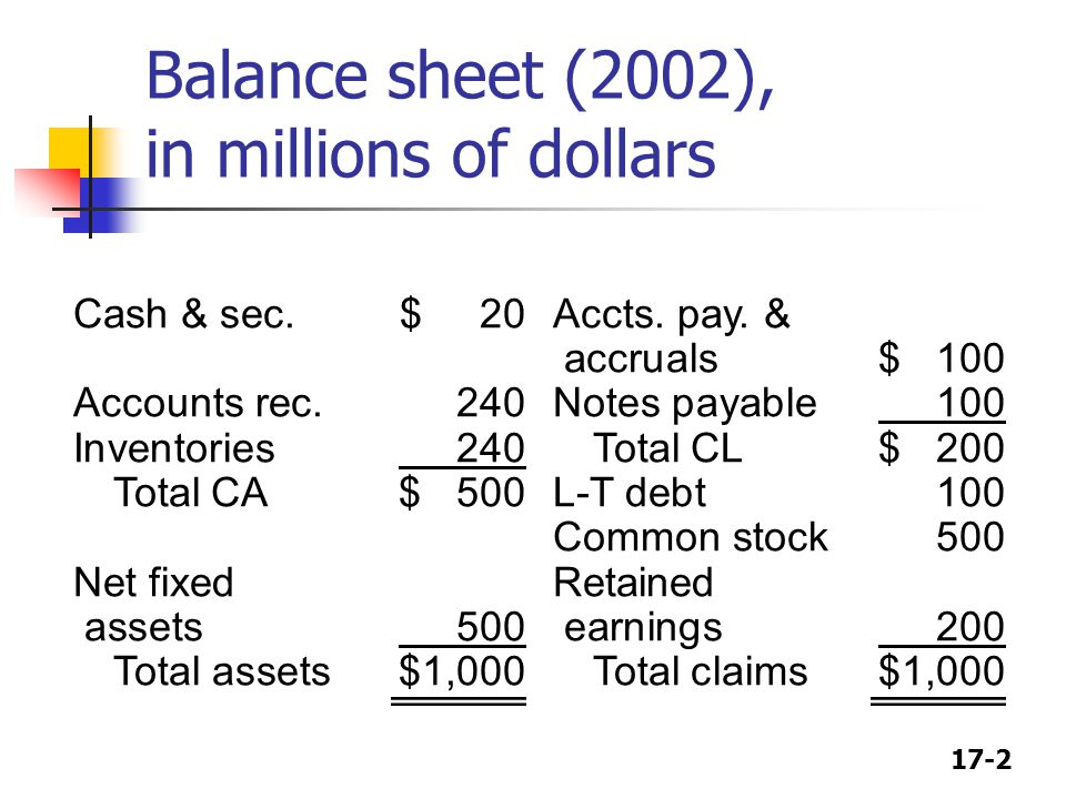 Balance sheet (2002), in millions of dollars