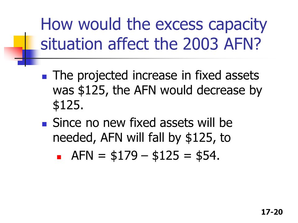 How would the excess capacity situation affect the 2003 AFN