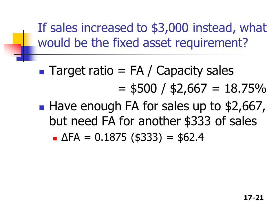 Target ratio = FA / Capacity sales = $500 / $2,667 = 18.75%