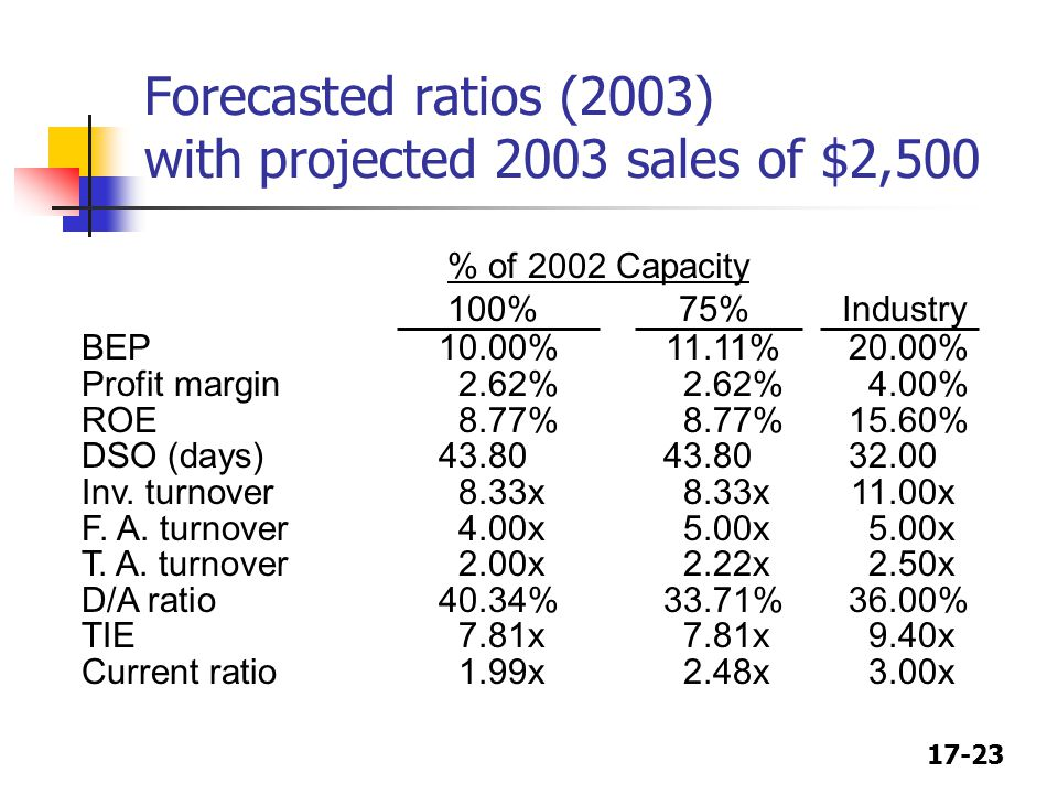 Forecasted ratios (2003) with projected 2003 sales of $2,500