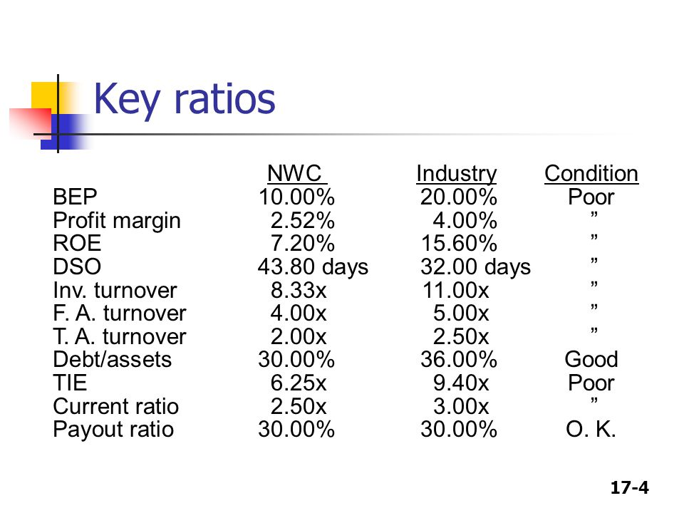 Key ratios NWC Industry Condition BEP 10.00% 20.00% Poor