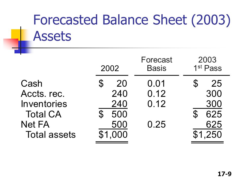 Forecasted Balance Sheet (2003) Assets