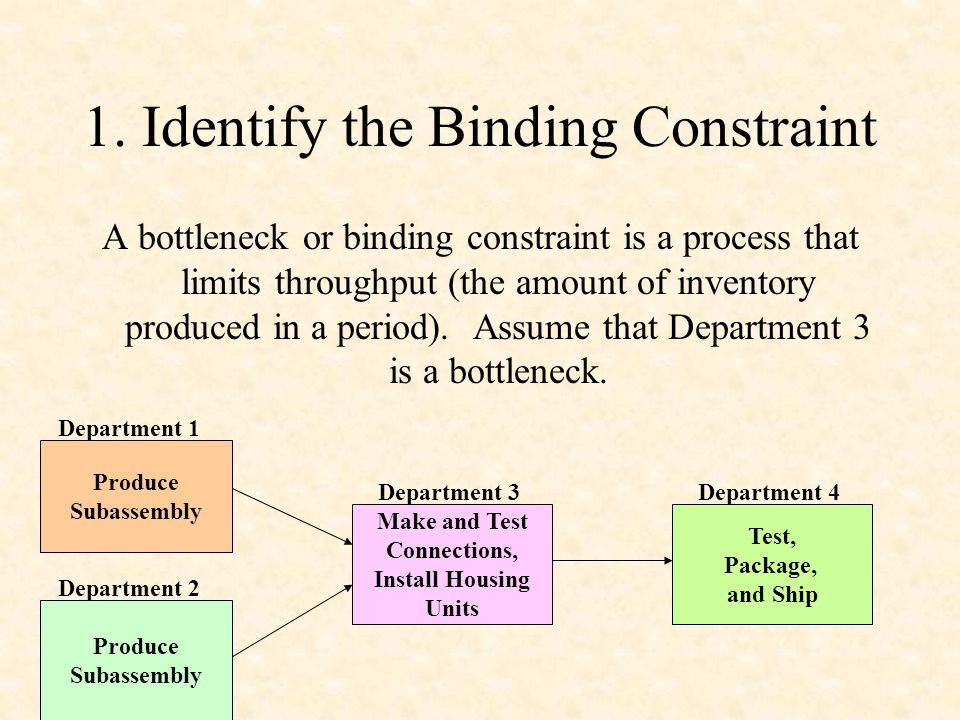 1. Identify the Binding Constraint