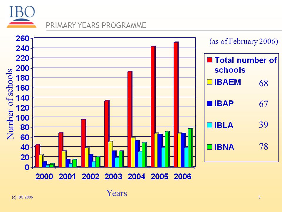 68 67 Number of schools Years (as of February 2006)
