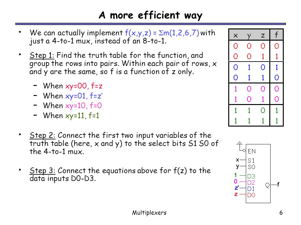 A more efficient way We can actually implement f(x,y,z) = m(1,2,6,7) with just a 4-to-1 mux, instead of an 8-to-1.